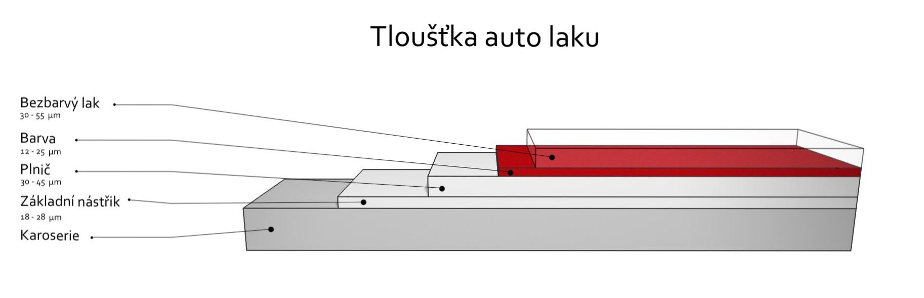 Lak_tlouštka_01_grafika